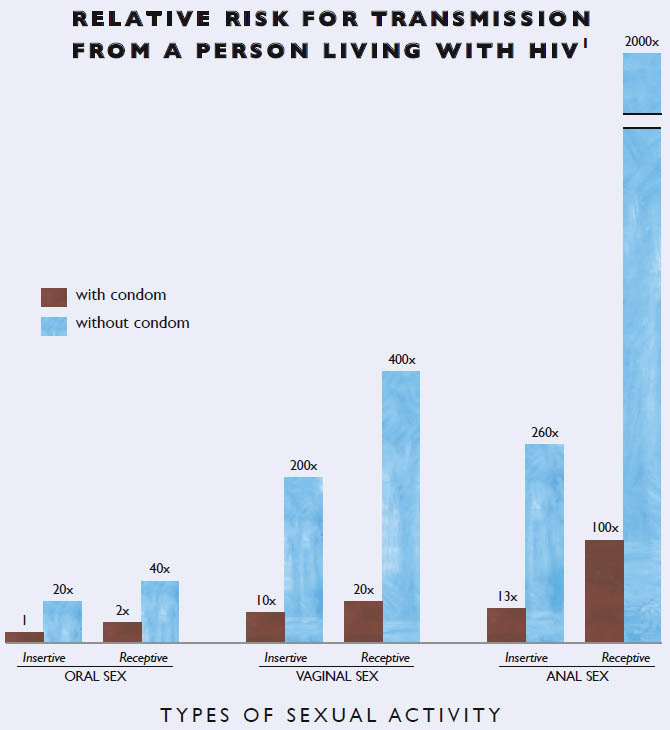Risk of hiv performing cunnilingus