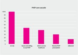 The PrEP care cascade