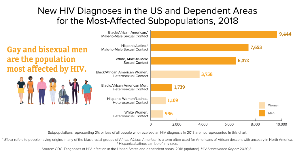 Info graphic showing Black / African American men still have the highest rates of H I V infection as of 2018 according to the latest C D C report
